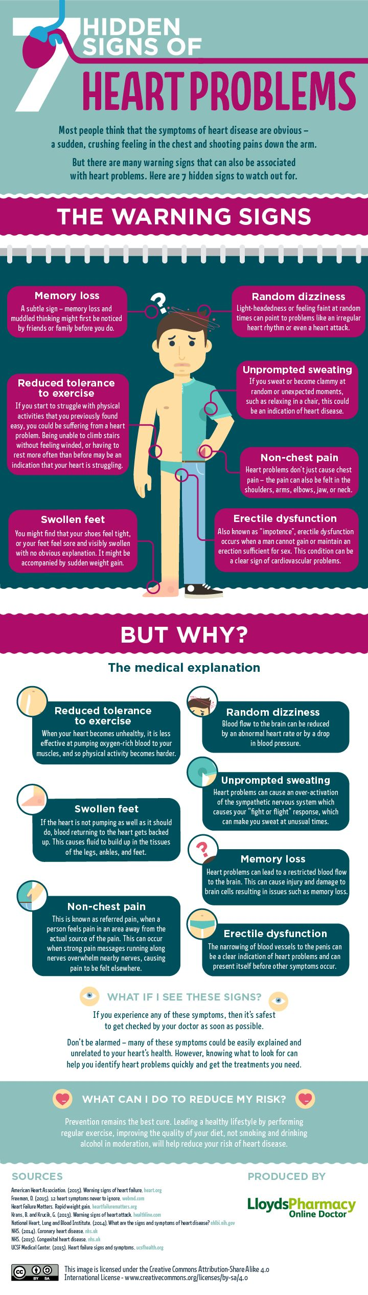 The infographic show us the warning symptoms of heart problems that prompt us to take action and seek medical advice. #hearthealth #infographic
