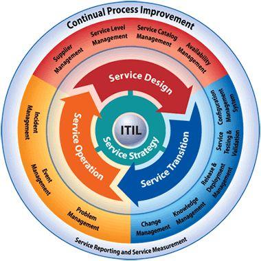ITIL Processchema