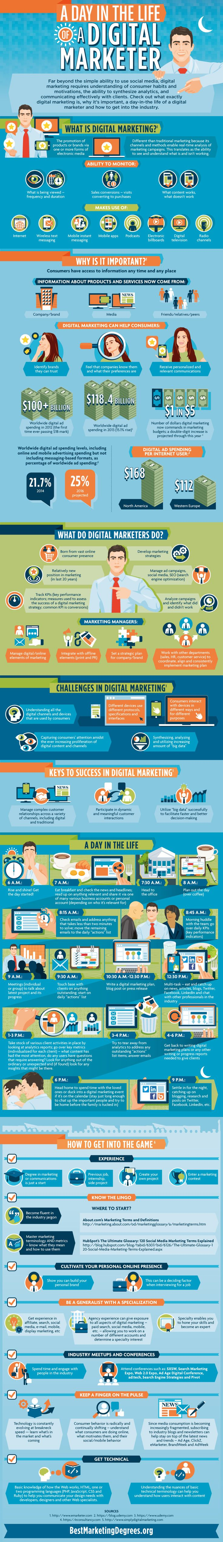 Friday Infographic: A Day in the Life of a Digital Marketer #Infographic