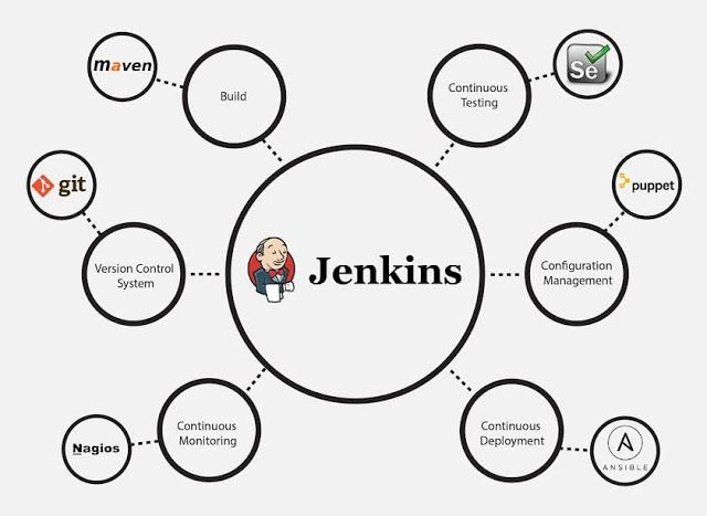 Devops Training In Chennai Jenkins Continuous Integration Devops Jenkins Continuity Software Testing
