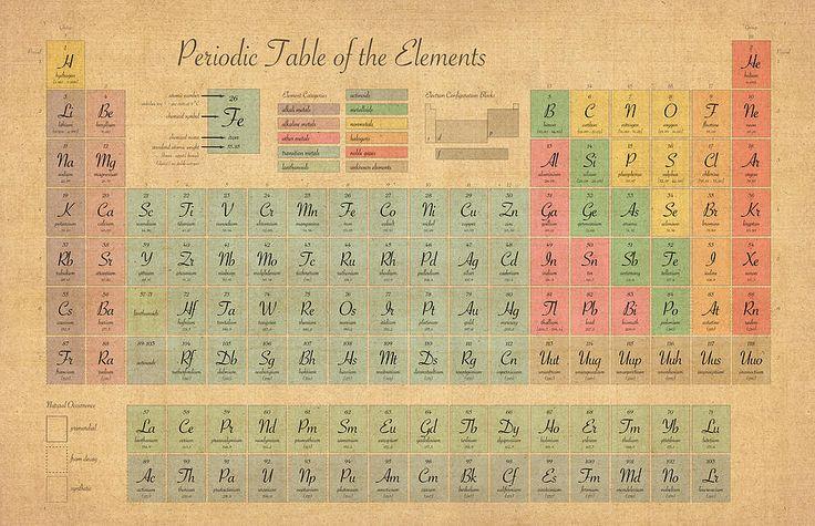 Periodic Table Of Elements Digital Art  - Periodic Table Of Elements Fine Art Print