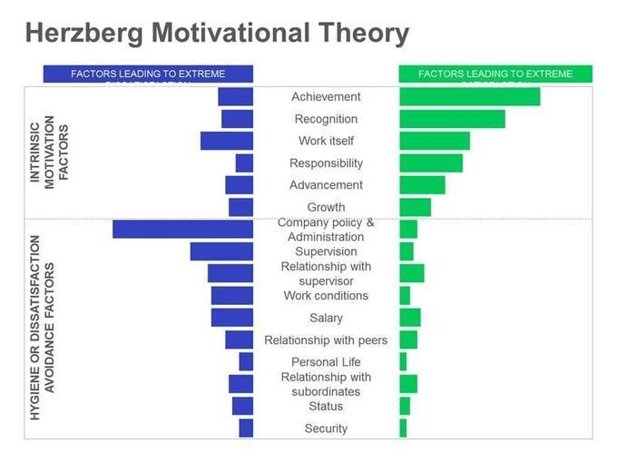 list the motivation theories and how they apply Motivation theory is thus concerned with the processes that explain why and how human behavior is activated frederick herzberg developed the motivator-hygiene theory this theory is closely related to maslow's hierarchy of needs but relates more specifically to how individuals are motivated.