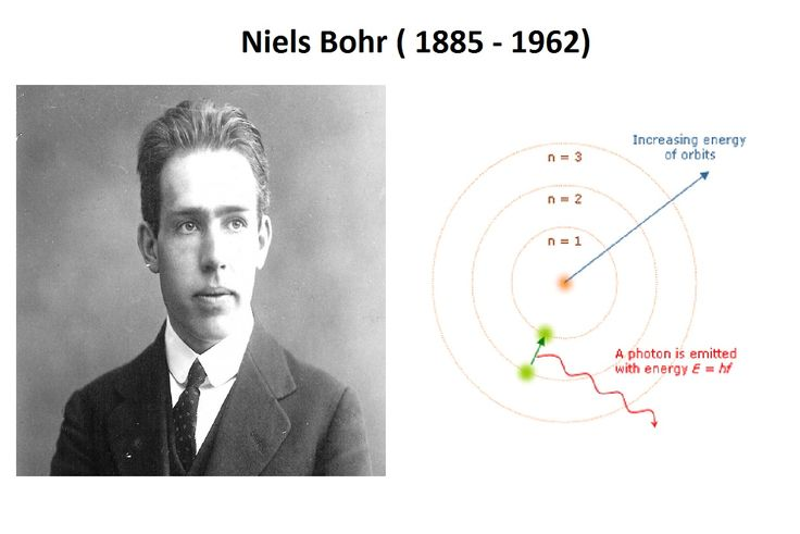 5. Ilmuwan Fisika dari Denmark,  Niels Bohr dapat menjelaskan spektrum garis atom hidrogren. 3 Postulat teori atom Bohr: 1. e- mengelilingi inti atom hanya dlm lintasan lingkaran tertentu 2. e- memiliki energi tertentu pada setiap orbit tanpa meradiasikan energi (Orbit Stasioner) 3. e- dapat berpindah dari lintasan yang satu ke lintasan yang lain. Jika elektron pindah dari lintasan berenergi rendah ke lintasan berenergi tinggi akan menyerap energi & sebaliknya akan memancarkan energi sebesar…