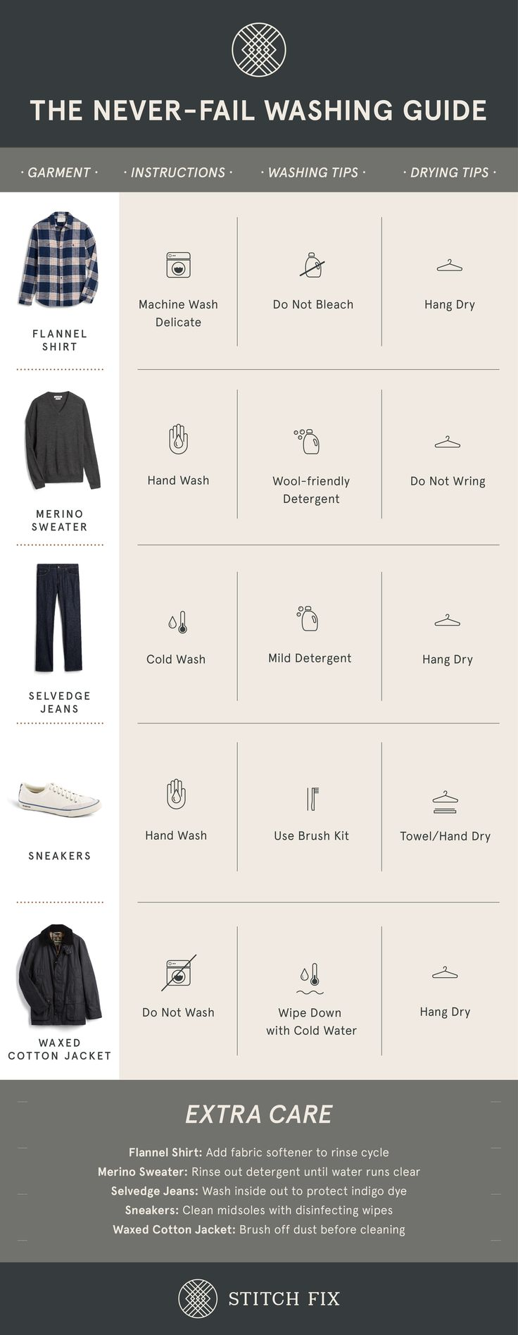 9 best fabric care images on pinterest icons symbols and the never fail washing guide buycottarizona Images