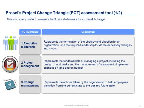 Best Change Management Toolbox Images On   Change