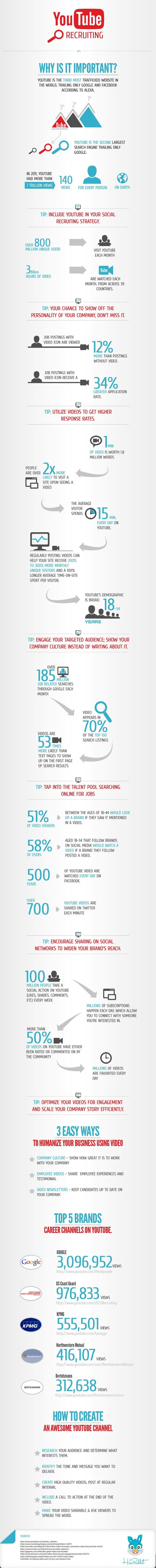 INFOGRAPHIC: How YouTube is Essential for Social Recruiting ~ The Undercover Recruiter