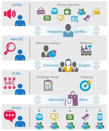 Customer engagement engagement and the o jays on pinterest