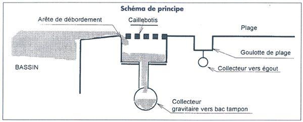 Sch ma 600 242 evacuation des eaux for Piscine miroir hydraulique