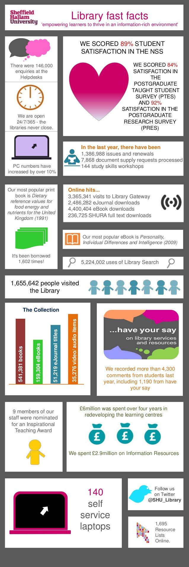 Library fast facts empowering learners to thrive in an information rich environment there