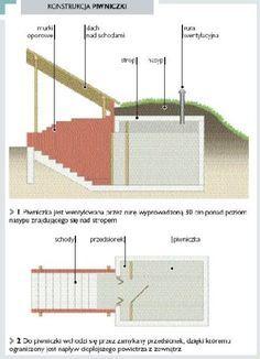 Konstrukcja ziemnej piwniczki