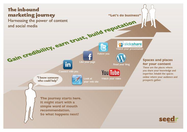 The Inbound Marketing Journey - http://www.google.fi/imgres?start=83=fi=1743=1031=isch=NA0l9fX8tuZT4M:=http://blog.seedr.co.uk/2011/03/16/the-inbound-marketing-journey-an-infographic/=36llU_6p37aa5M=http://blog.seedr.co.uk/wp-content/uploads/2011/03/social_infographic.jpg=842=595=cmBkT9jrKMPa4QSOicXaBw=1=rc=347=116880946081342464938=3=147=208=44=1t:429,r:13,s:83=144=64