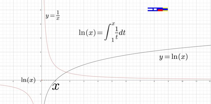 The Natural Logarithm is an integration defined...