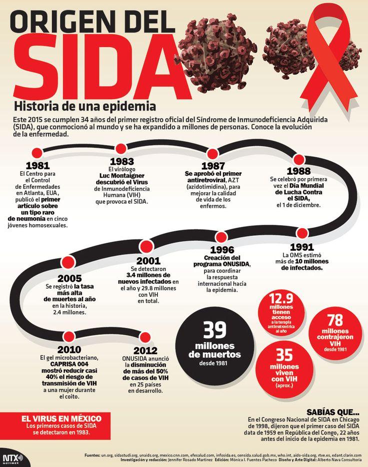 ¿#SabíasQue los primeros casos de #SIDA en México, se detectaron en 1983? #Infographic