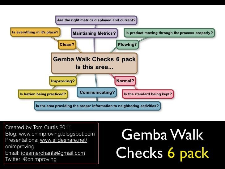 Image result for gemba walk template