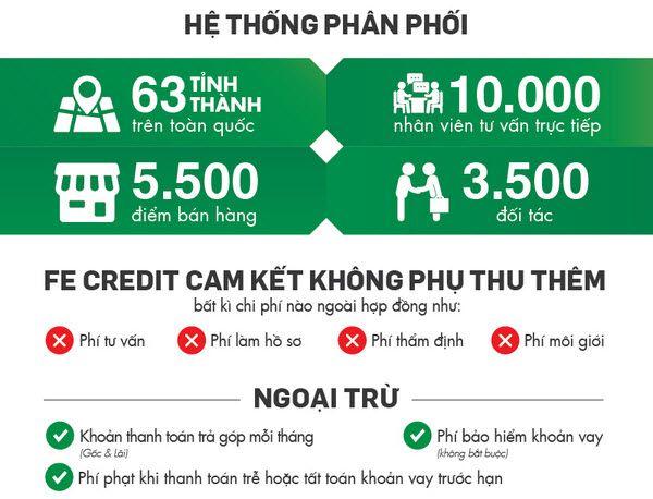 Co Nen Vay Tiền Fe Credit Những điều Nen Va Khong Bạn Phải Biết Học Tập