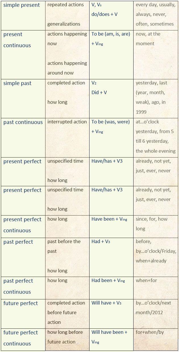 Useful English: Tenses Summary Charts. - learn English,tenses,grammar,charts,english