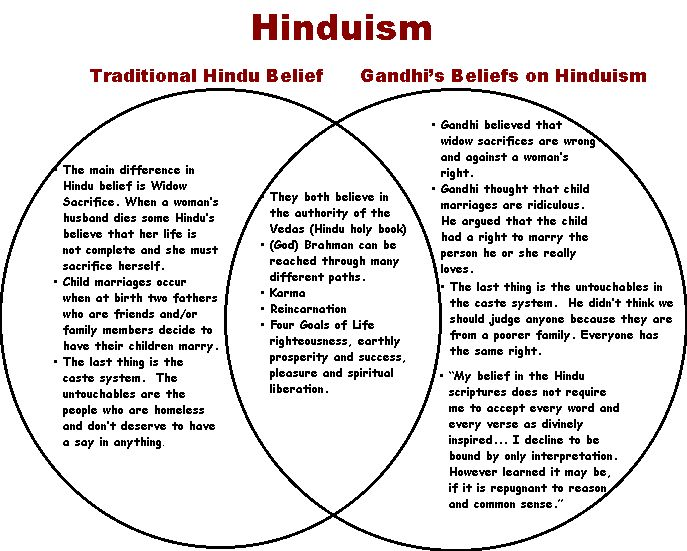 A Simplistic View Of Hinduism     Pps K12 Or Us