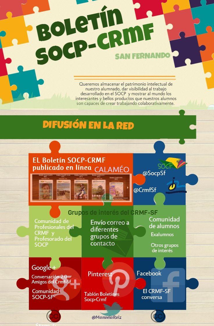 Difusión en la Red  del Boletín SOCP-CRMF #Socpsf #CrmfSf