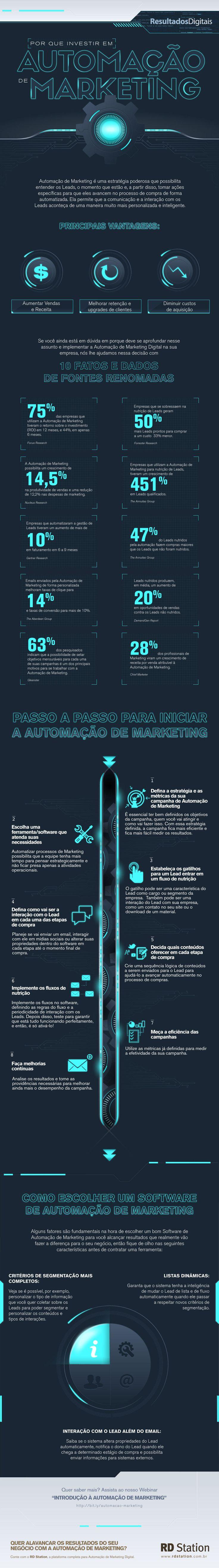 Infográfico Automação de Marketing