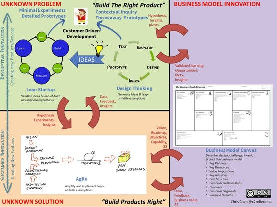 The cycle of innovation. Combining ingredients from 4 different disciplines to help with innovation dilemma: Design Thinking, Lean Startup, Business Model Canvas, and Agile.  http://c2reflexions.com/2013/06/04/innovation-4-part-recipe-for-sustaining-an-innovation-pipeline/
