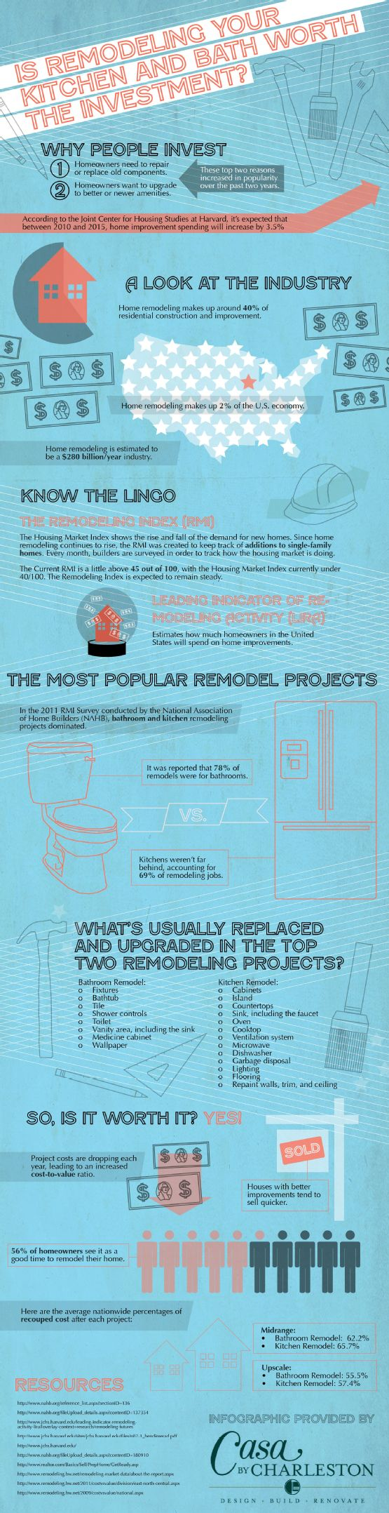 You are here home residential bathrooms - Bathroom Remodeling Ct Infographic