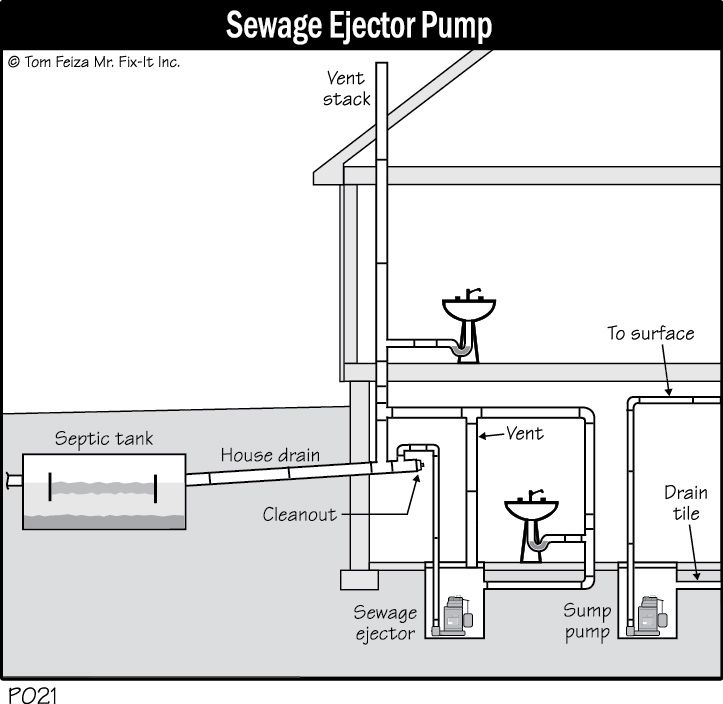 Bathroom sump pump