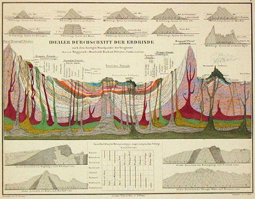 Humboldt geological strata diagram