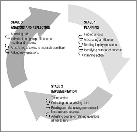 inquiry model of instruction