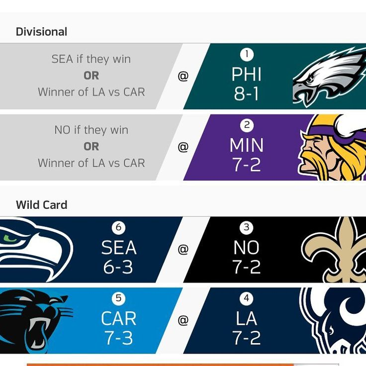 As of today this is what the playoffs would look like for the #NFC #philadelphiaeagles #vikings #neworleanssaints #larams #seattleseahawks #carolinapanthers @philadelphiaeagles @vikings @saints @rams @seahawks @panthers