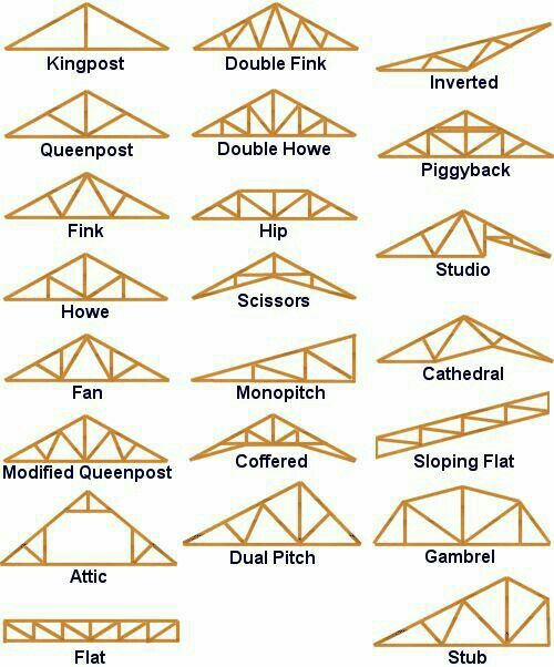 25 Best Ideas About Roof Trusses On Pinterest Roof