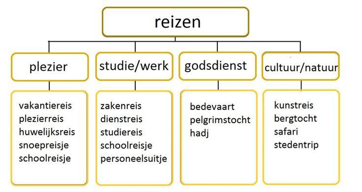 voorbeeld parapluschema voor woordenschat