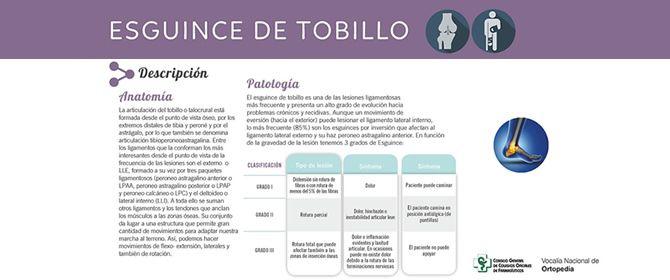 Protocolo de Actuación Farmacéutica: Esguince de tobillo