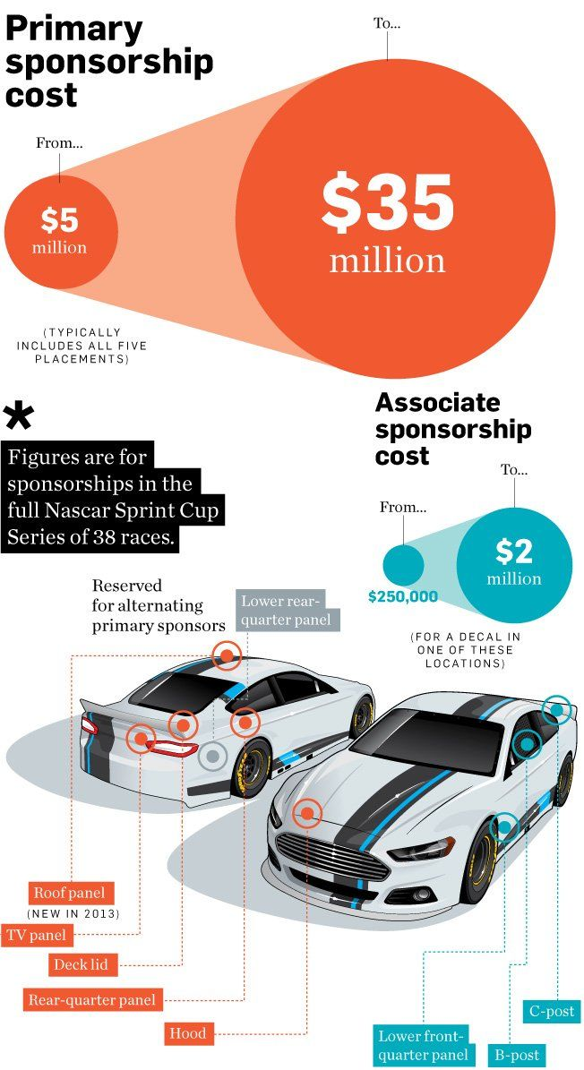 Here's Whut It Costs Ta Sponser A NASCAR T'Las Angeles