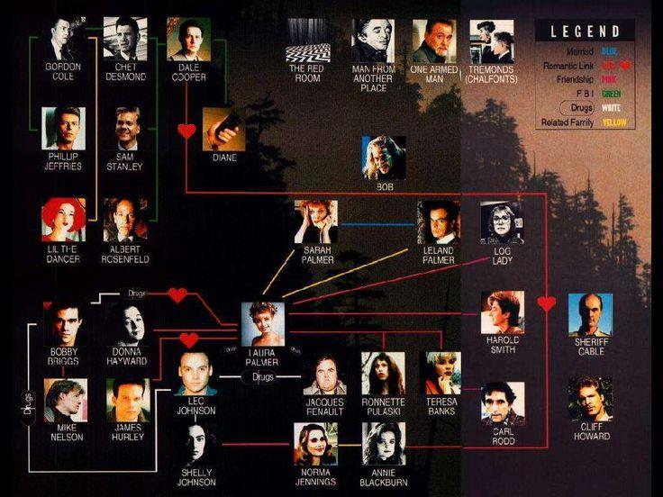 Twin Peaks (1991) c'est une série télévisée de David Lynch autour de laquelle s'est créée une des premières communautés de fans en ligne. C'était à travers d'un forum que les fans échangeaient leur réflexions sur le principale énigme de la série : Qui a tué Laura Palmer ?