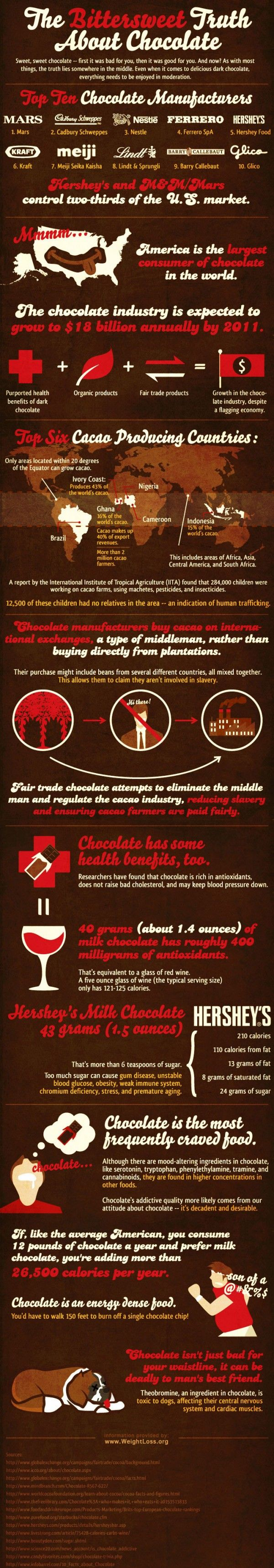 18 best Infographics about chocolate images on Pinterest ...
