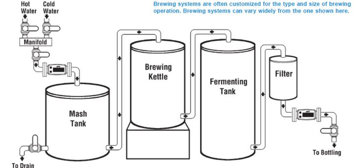 simple brewery scheme