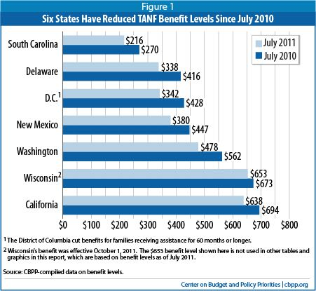 TANF Benefits Fell Further in 2011 and Are Worth Much Less Than in 1996 in Most States — Center on Budget and Policy Priorities