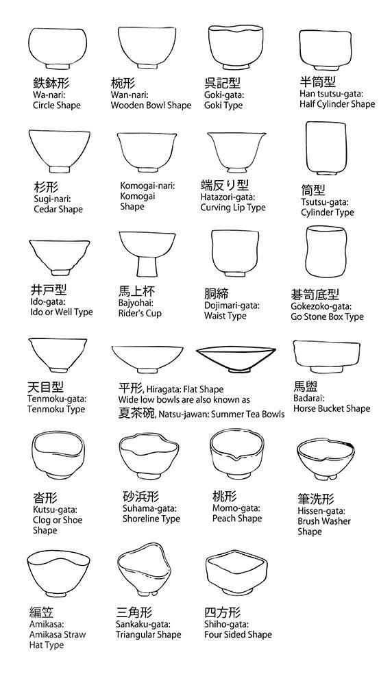 Japanese Tea Bowl Shapes by flyeschool #Ceramics #Bowls