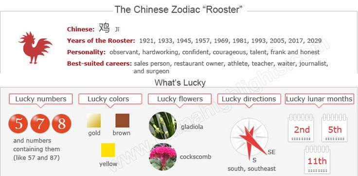 The Year of the Rooster: Chinese Zodiac Sign for 1957, 1969, 1981, 1993, 2005, 2017
