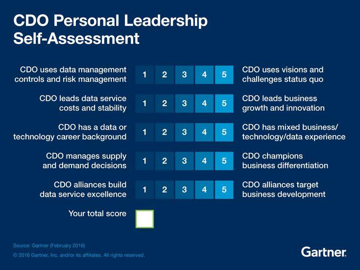 35 best TA - Tools \ Technology images on Pinterest - leadership self assessment