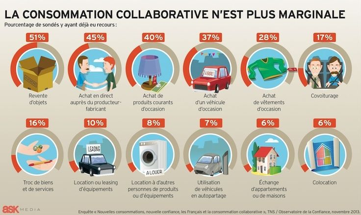 Infographie : la consommation collaborative nest plus marginale