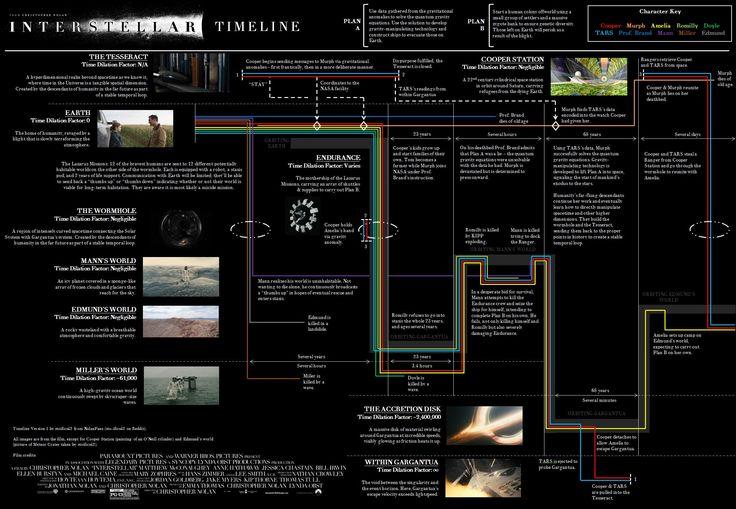 'Interstellar', infografías explicando las líneas temporales y la trama (2/2)