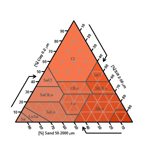USDA Soil Texture Triangle