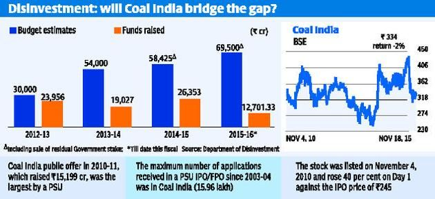 10% stake sale in Coal India gets approval