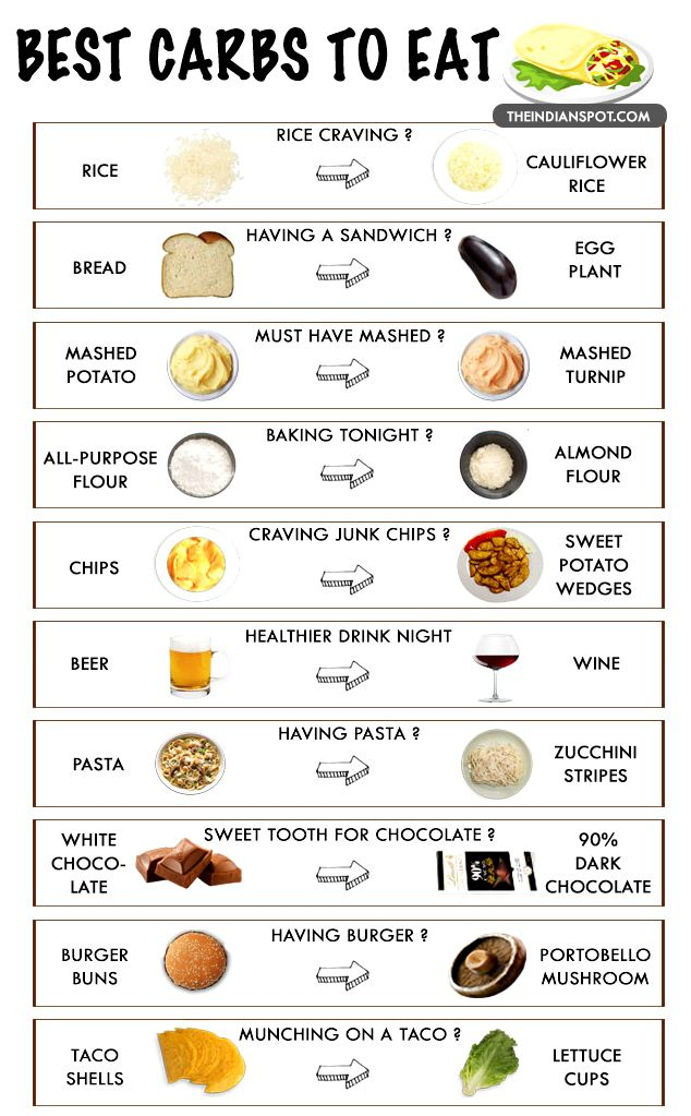 TOP 10 LOW CARB FOOD SWAPS THAT WILL TRANSFORM YOUR BODY