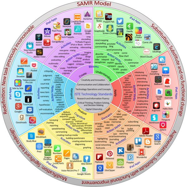 iPad apps related to each SAMR level of student technology use. Contains apps, activities, action verbs, and cognitive domains. A great lesson planning tool!