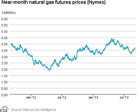Natural Gas Weekly Update. Overview: (For the Week Ending Wednesday, September 4, 2013) Nationwide natural gas hub prices grew moderately over the report week (Wednesday to Wednesday), which included the Labor Day holiday. The Henry Hub spot price closed yesterday at $3.68 per million British thermal units (MMBtu), up 14 cents per MMBtu from the beginning of the report week. At the New York Mercantile Exchange (Nymex), the price of the October 2013...click on the image to continue reading...