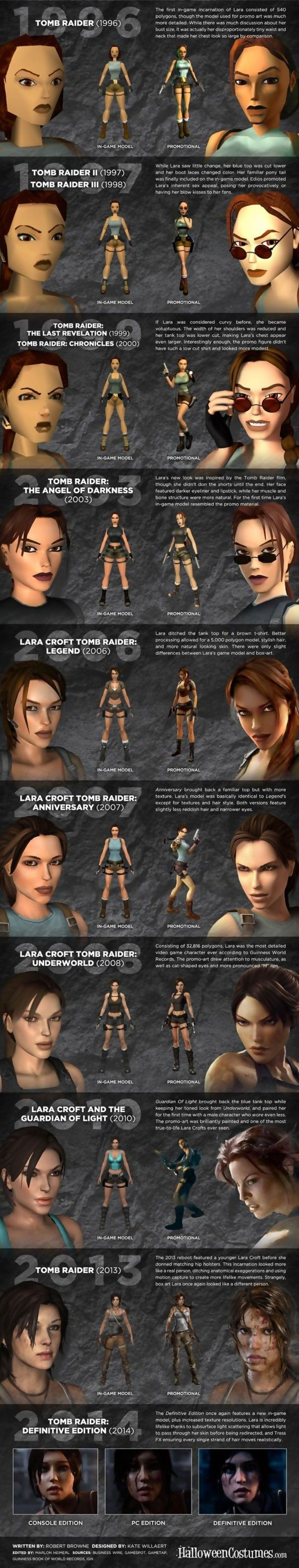 How cool! The evolution of Lara Croft in video games. my BF is seriously in love with Lara Croft! His current game obsession.