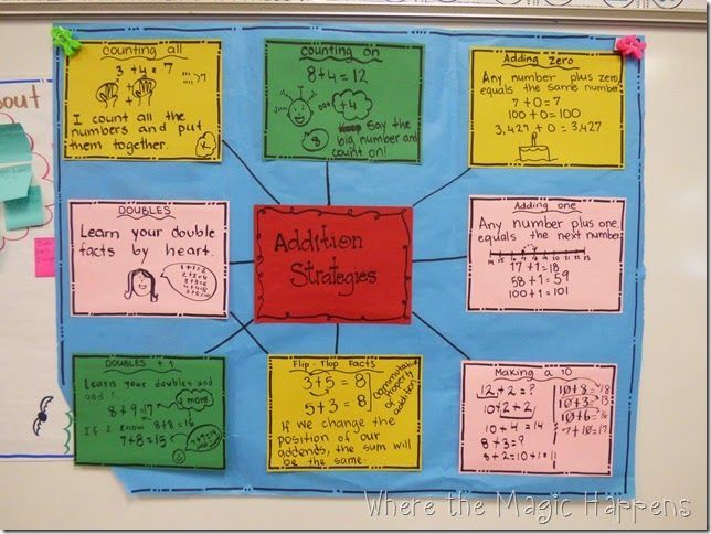 Number Names Worksheets addition math facts chart : 1000+ images about Anchor Charts for Math on Pinterest