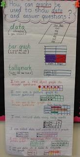 First Grade Envision Math Focus Wall